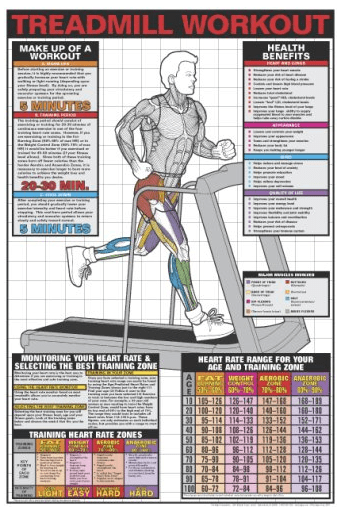 Treadmill Time: Lose Fat