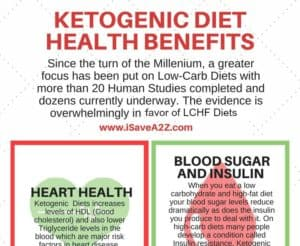 Ketogenic Diet Health Benefits - Simple Way to Start the Keto Diet