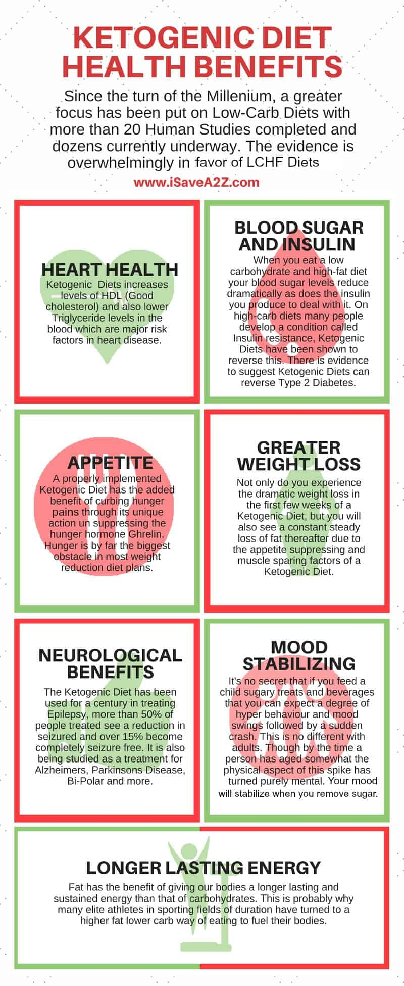 Ketogenic Diet Health Benefits Infograph