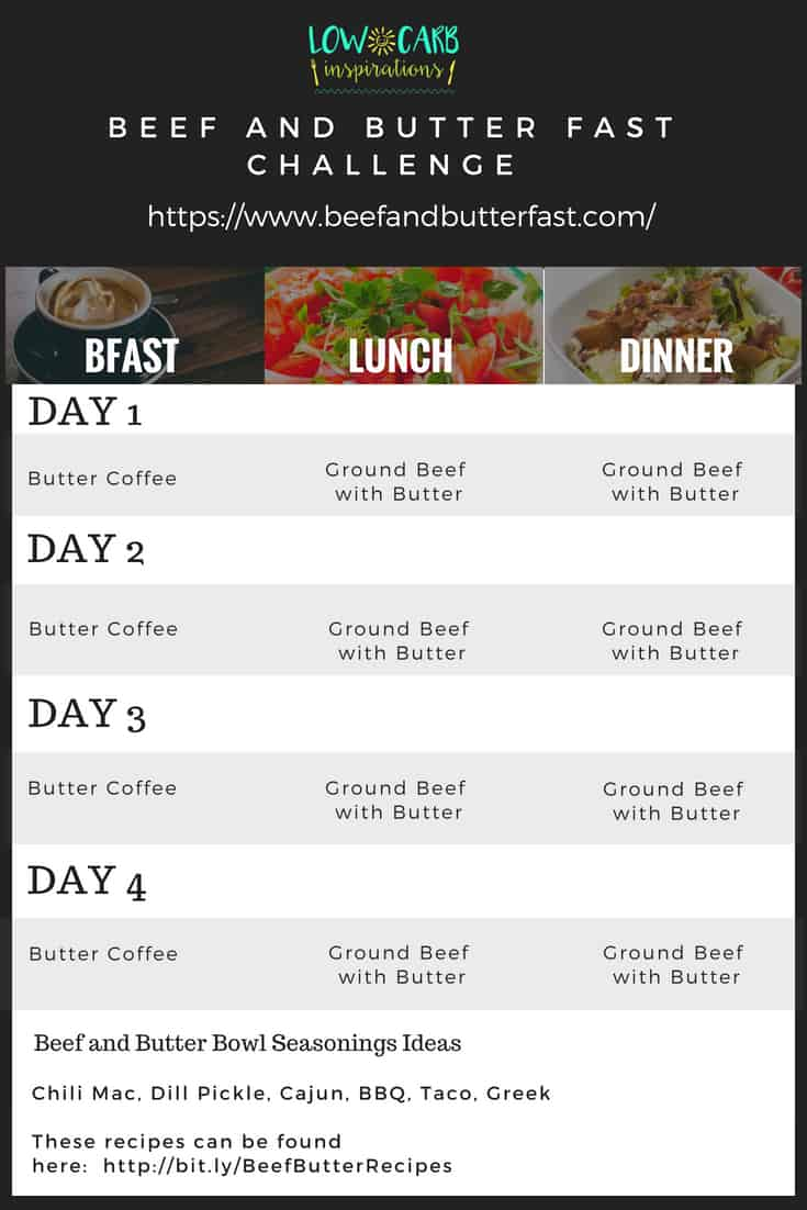 Beef and Butter Fast Printable Meal Plan - iSaveA2Z.com